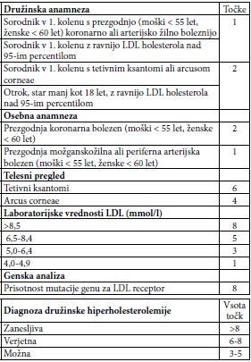 Hiperholesterolemija1